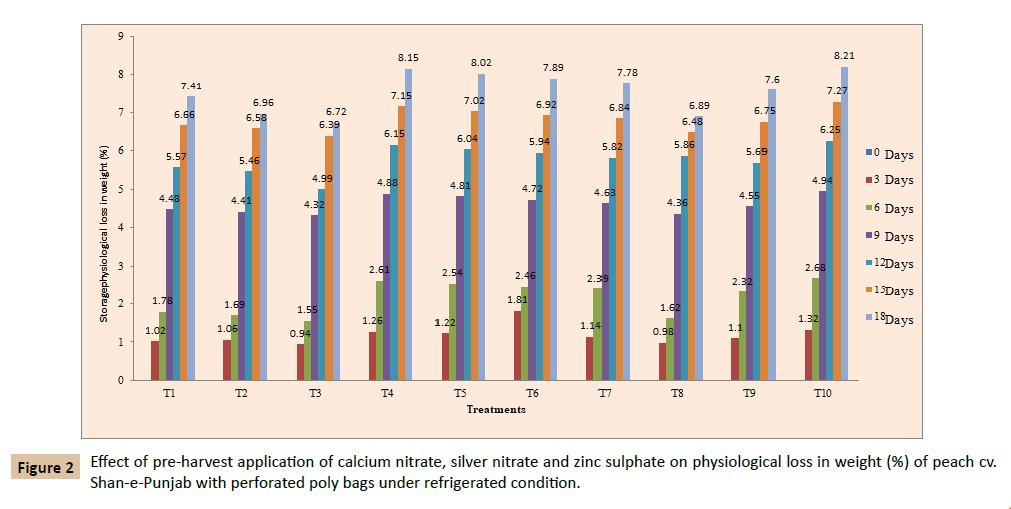 plant-sciences-agricultural-calcium-nitrate