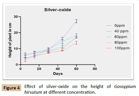 plant-sciences-agricultural-silver-oxide