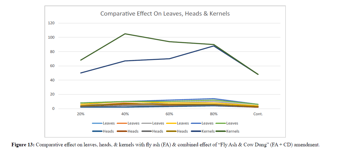 asian-plant-research-comparative-effect