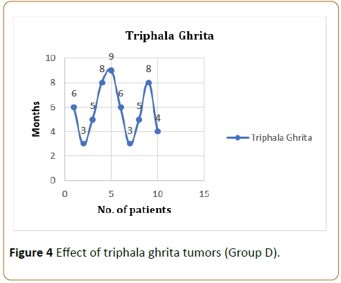 Examination of Ghrita on Various Types of Chronic Diseases in