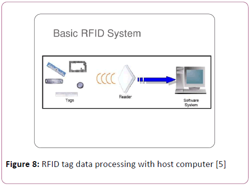Using RFID Technology for Managing Patient Medical File | Insight