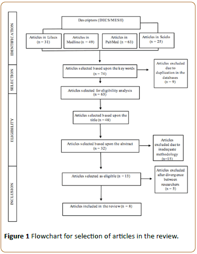 Physiotherapy-Flowchart