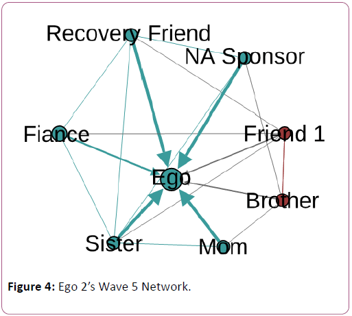 addictive-behaviors-therapy-Wave-Network