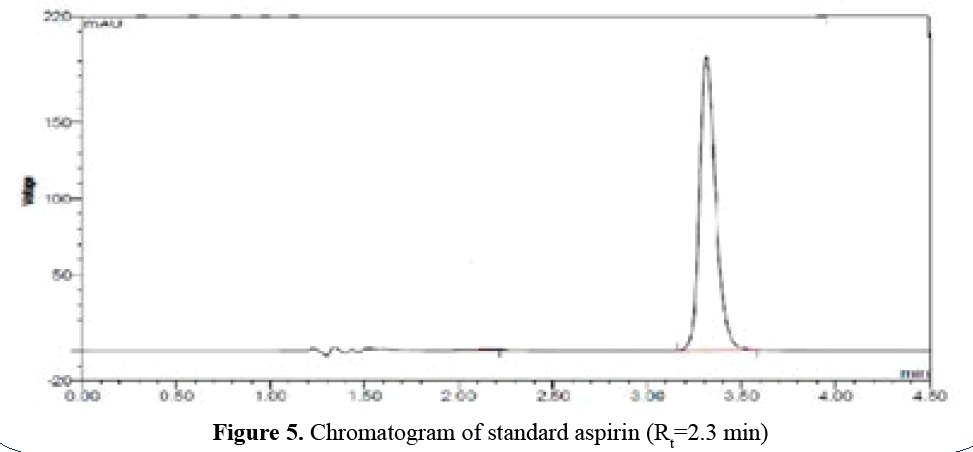 advanced-drug-delivery-Chromatogram-B