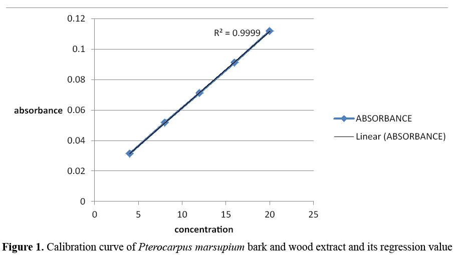 advanced-drug-delivery-calibration-curve