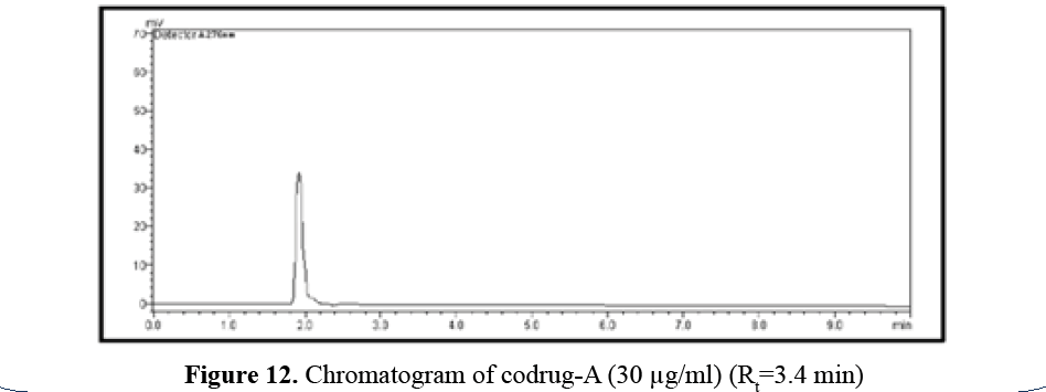 advanced-drug-delivery-chromatogram-prodrug-A