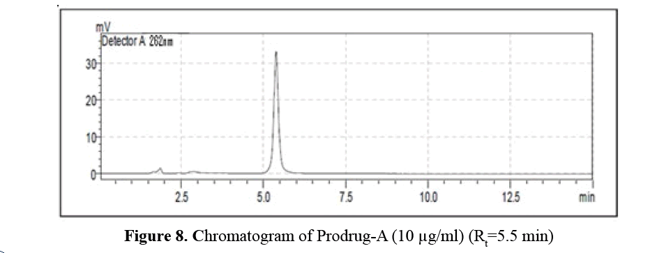 advanced-drug-delivery-chromatogram-prodrug-A-B