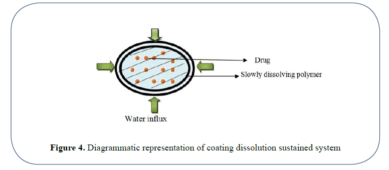 advanced-drug-delivery-coating