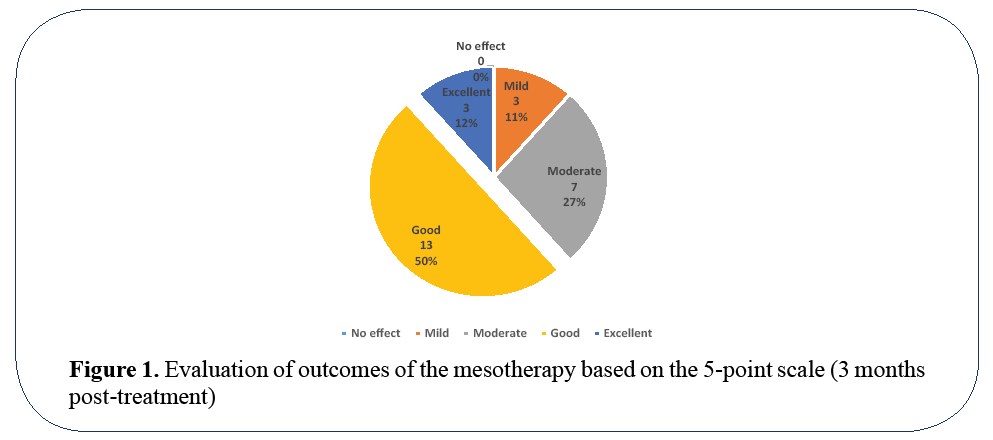 advanced-drug-delivery-outcomes-of-mesotherapy