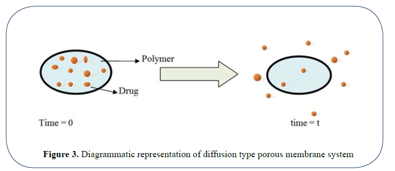 advanced-drug-delivery-porous