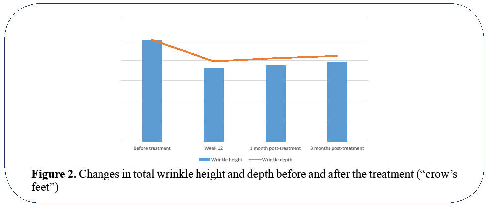 advanced-drug-delivery-total-wrinkle-height