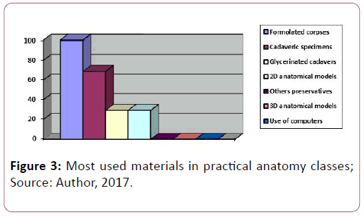 anatomical-science-materials