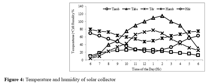 annals-biological-sciences-solar-collector