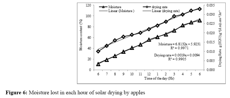 annals-biological-sciences-solar-drying