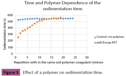 applied-science-research-review-Effect-polymer