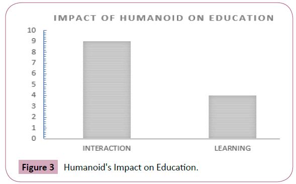 Humanoid Robot: Application and Influence | Insight Medical