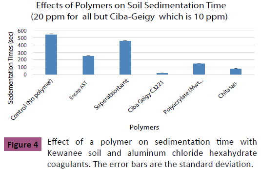 applied-science-research-review-polymer-sedimentation