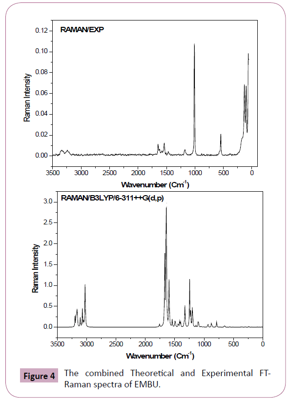 archives-chemical-cluster-FTRaman