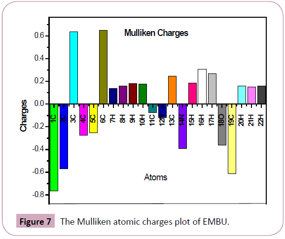 archives-chemical-cluster-atomic-charges-plot