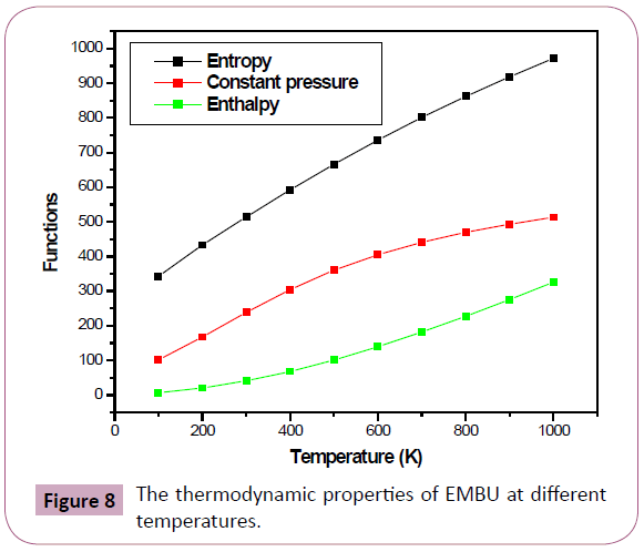 archives-chemical-cluster-thermodynamic-properties