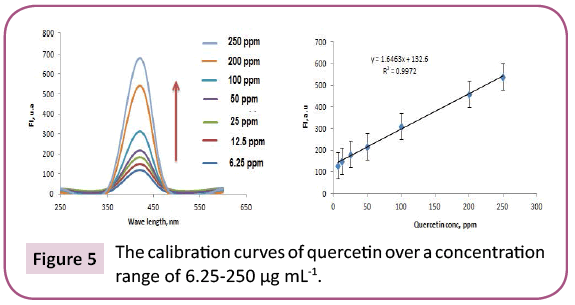 biology-medical-research-calibration-curves