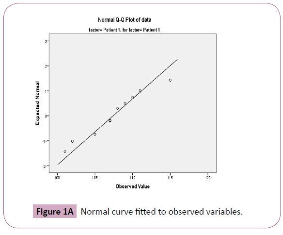 biomedical-science-applications-Normal-curve