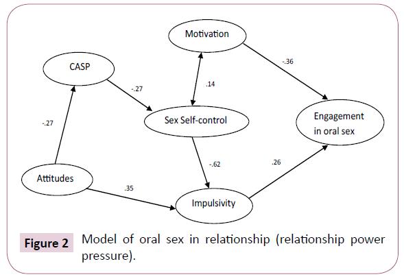 brain-behaviour-cognitive-sciences-oral-sex
