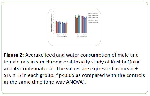 Sub-Chronic Oral Toxicity Study of Kushta Qalai (A Unique
