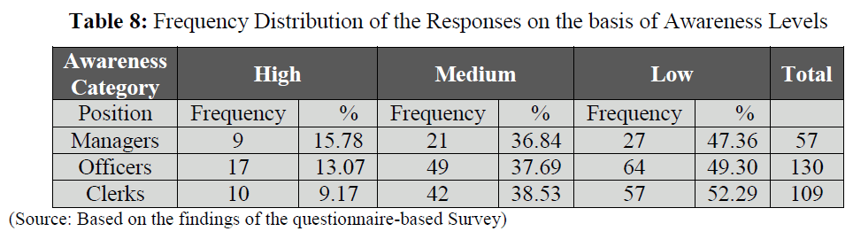 british-journal-Frequency-Distribution-Responses