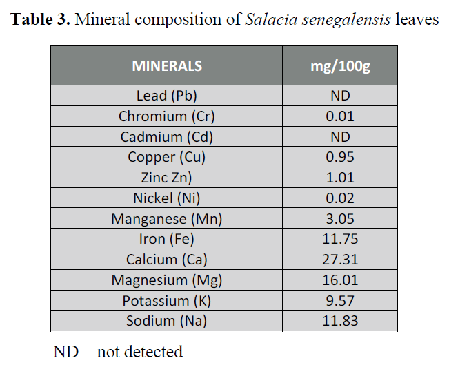Proximate, Vitamins and Mineral Composition of Salacia
