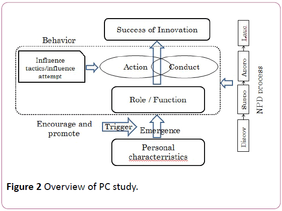british-journal-of-research-Overview-PC-study