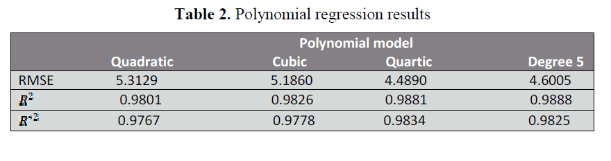 Polynomial Modelling of Allelopathic Effect of Topsoil