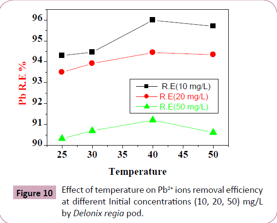 chemical-research-Initial-concentrations