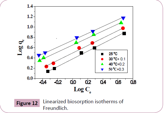 chemical-research-Linearized-biosorption