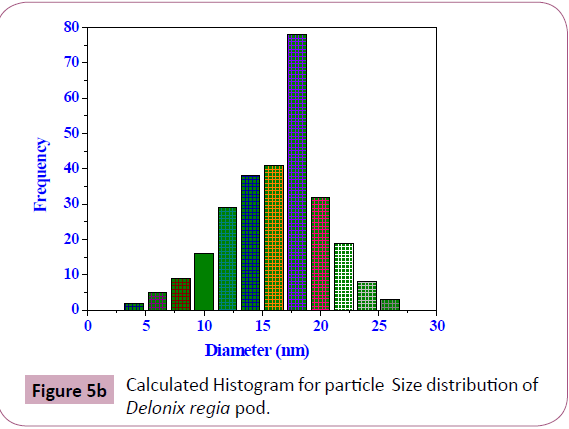 chemical-research-Size-distribution