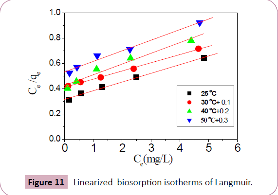 chemical-research-biosorption-isotherms
