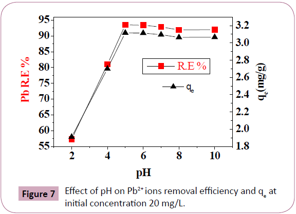 chemical-research-ions-removal