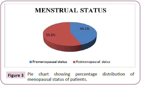 clinical-immunology-infectious-diseases-menopausal-status