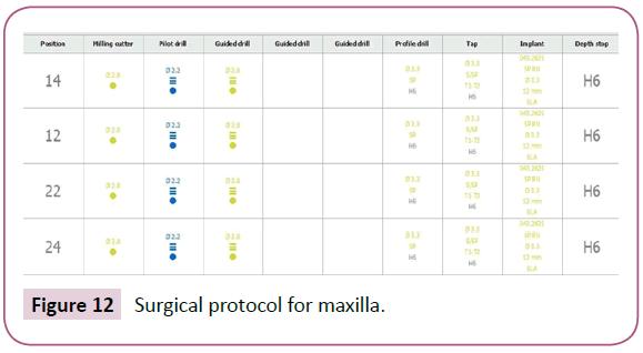 clinical-medicine-therapeutics-Surgical-protocol