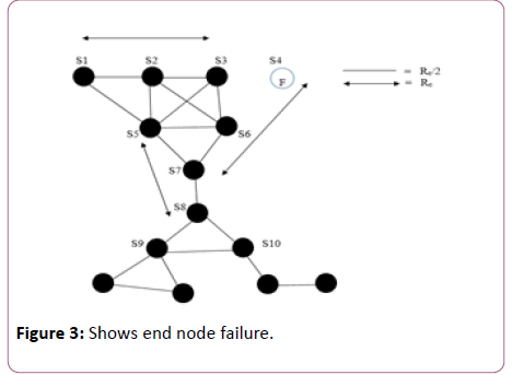 computer-science-and-information-technology-end-node
