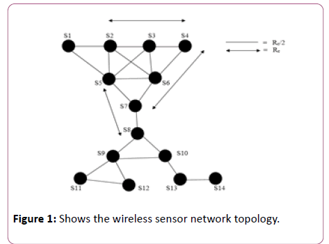 computer-science-and-information-technology-wireless