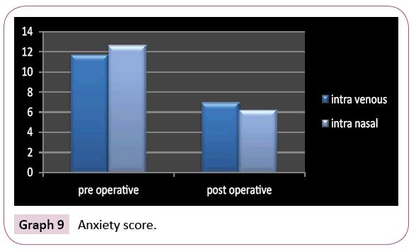 dental-craniofacial-research-Anxiety-score