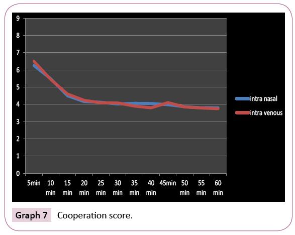 dental-craniofacial-research-Cooperation-score