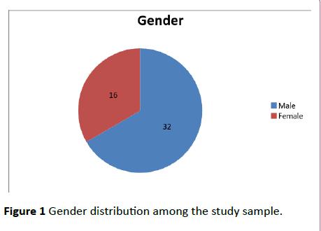 dental-craniofacial-research-Gender-distribution