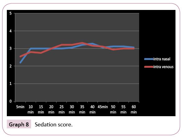dental-craniofacial-research-Sedation-score