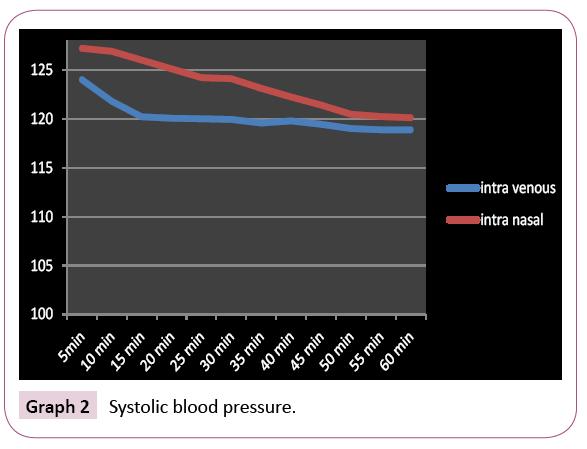dental-craniofacial-research-blood-pressure