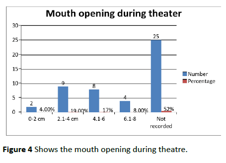 dental-craniofacial-research-mouth-opening
