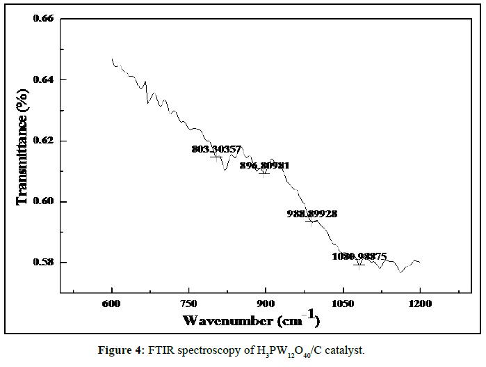 der-chemica-sinica-FTIR-spectroscopy