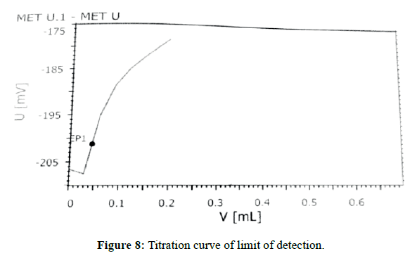 der-chemica-sinica-Titration-curve-limit-detection