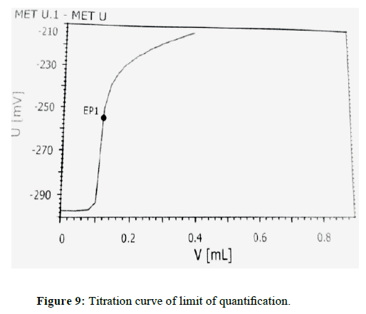 der-chemica-sinica-Titration-curve-limit-quantification